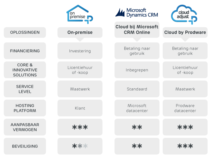 CRM in de cloud of on-premise